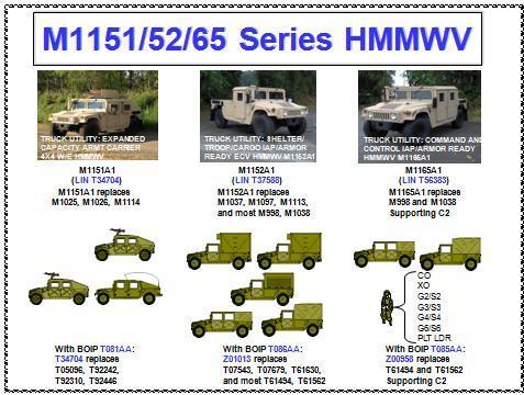 Image Gallery Humvee Variants