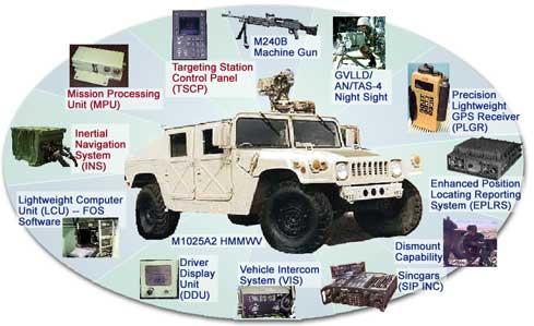 HMMWV Variants - HMMWV In Scale on